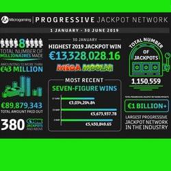 Près de 90 millions de gains en six mois pour les jackpots progressifs Microgaming
